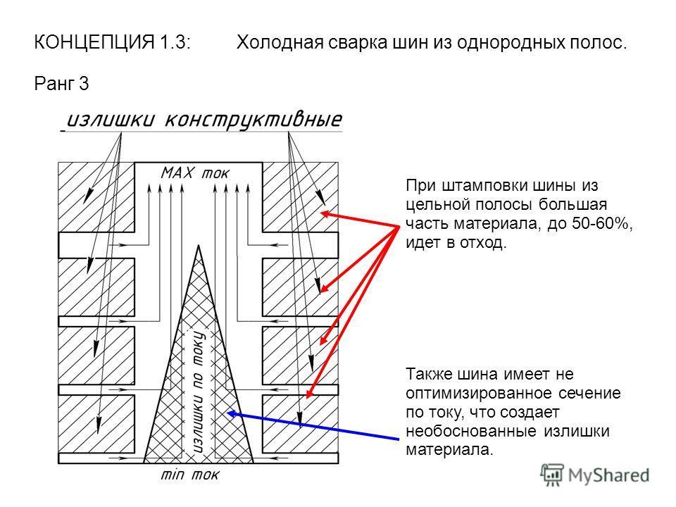 КОНЦЕПЦИЯ 1.3: Холодная сварка шин из однородных полос. Ранг 3 При штамповки шины из цельной полосы большая часть материала, до 50-60%, идет в отход. Также шина имеет не оптимизированное сечение по току, что создает необоснованные излишки материала.