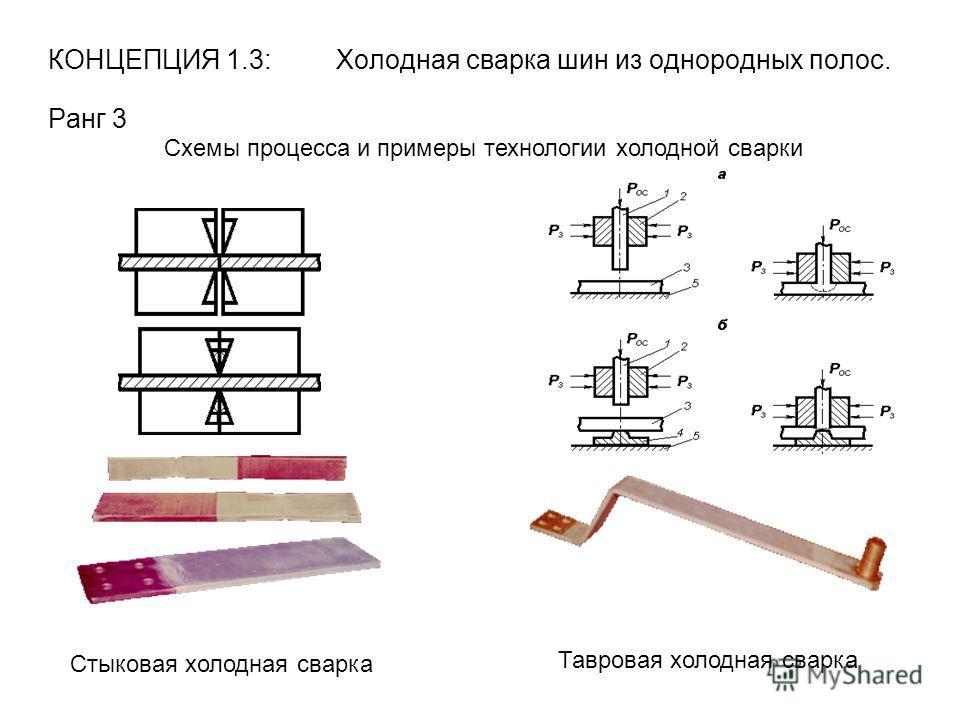 КОНЦЕПЦИЯ 1.3: Холодная сварка шин из однородных полос. Ранг 3 Схемы процесса и примеры технологии холодной сварки Стыковая холодная сварка Тавровая холодная сварка