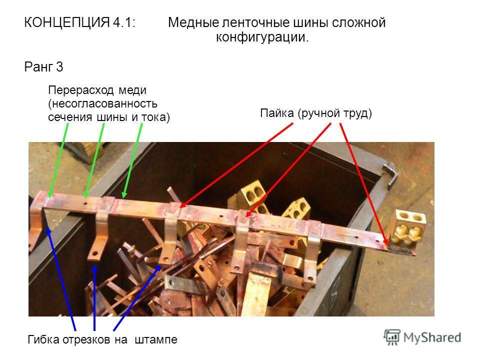 КОНЦЕПЦИЯ 4.1: Медные ленточные шины сложной конфигурации. Ранг 3 Пайка (ручной труд) Гибка отрезков на штампе Перерасход меди (несогласованность сечения шины и тока)