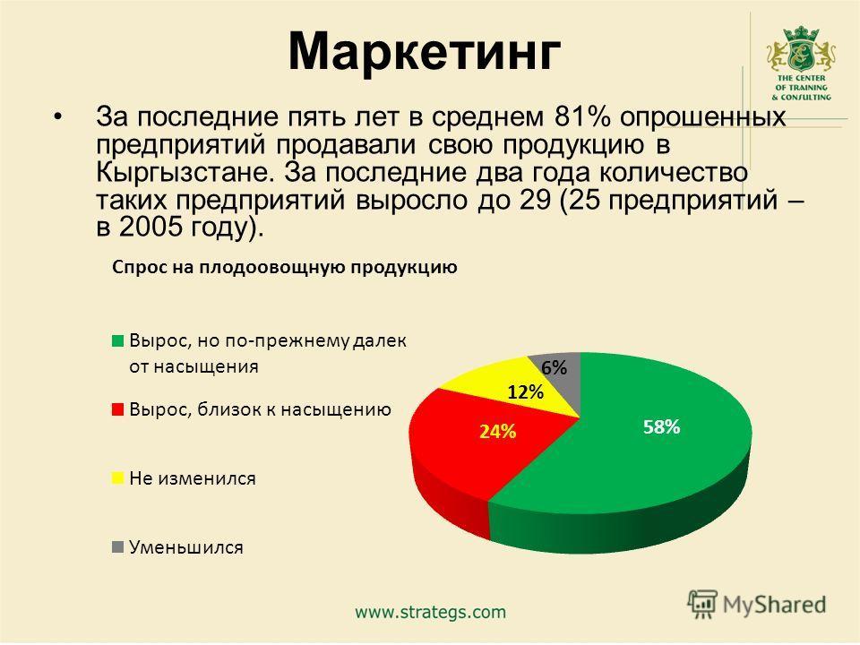 15 Маркетинг За последние пять лет в среднем 81% опрошенных предприятий продавали свою продукцию в Кыргызстане. За последние два года количество таких предприятий выросло до 29 (25 предприятий – в 2005 году).