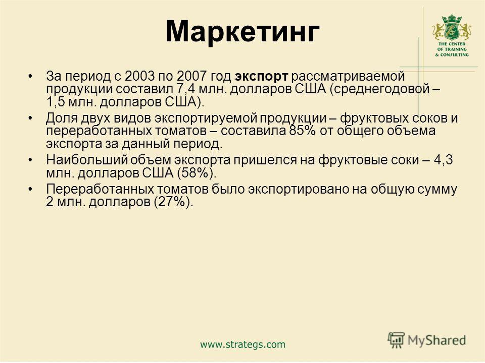 21 Маркетинг За период с 2003 по 2007 год экспорт рассматриваемой продукции составил 7,4 млн. долларов США (среднегодовой – 1,5 млн. долларов США). Доля двух видов экспортируемой продукции – фруктовых соков и переработанных томатов – составила 85% от