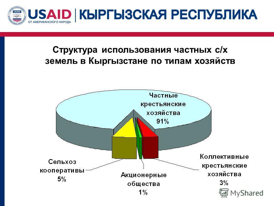 Проект USAID по земельной реформе и развитию рынка земли Структура использования частных с/х земель в Кыргызстане по типам хозяйств
