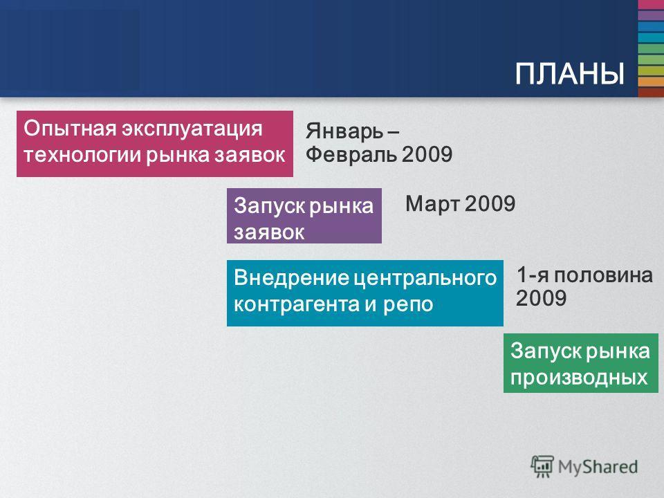 ПЛАНЫ Опытная эксплуатация технологии рынка заявок Запуск рынка производных Запуск рынка заявок Внедрение центрального контрагента и репо Январь – Февраль 2009 Март 2009 1-я половина 2009