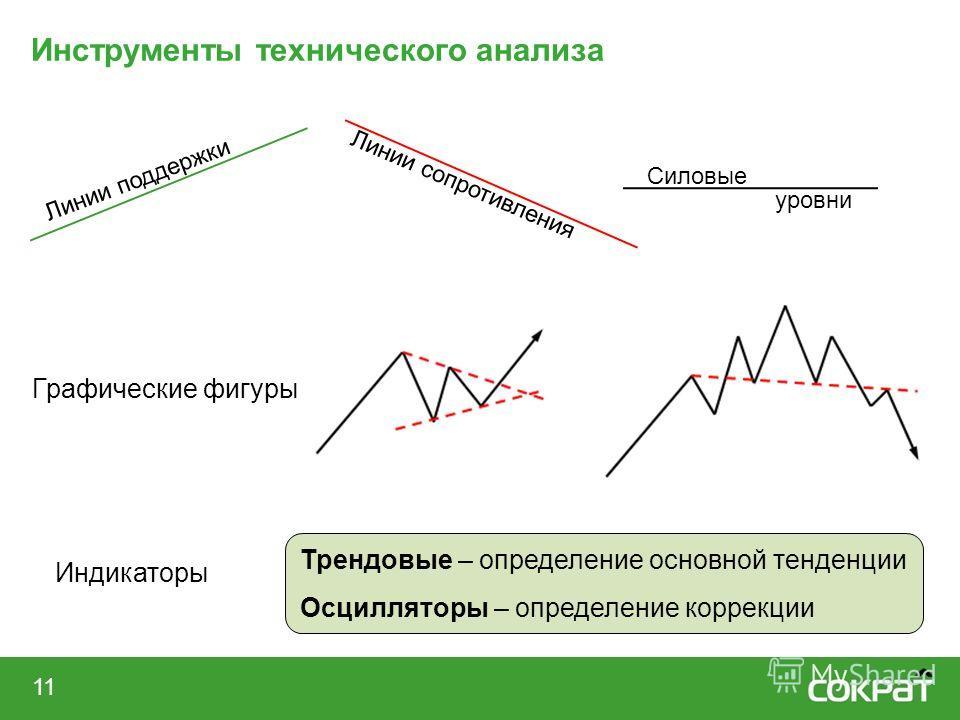 11 Инструменты технического анализа Индикаторы Линии поддержки Линии сопротивления Силовые уровни Графические фигуры Трендовые – определение основной тенденции Осцилляторы – определение коррекции