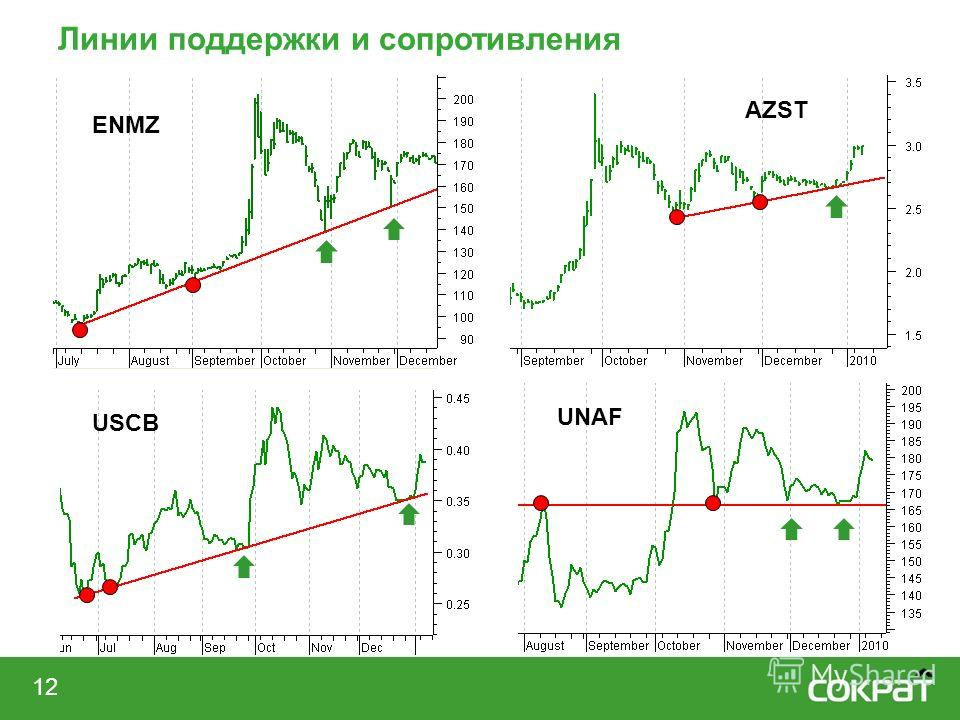 Линии поддержки и сопротивления 12 ENMZ AZST UNAF USCB