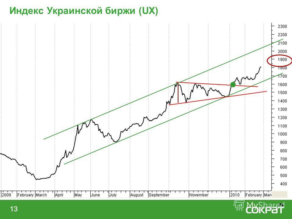 13 Индекс Украинской биржи (UX)