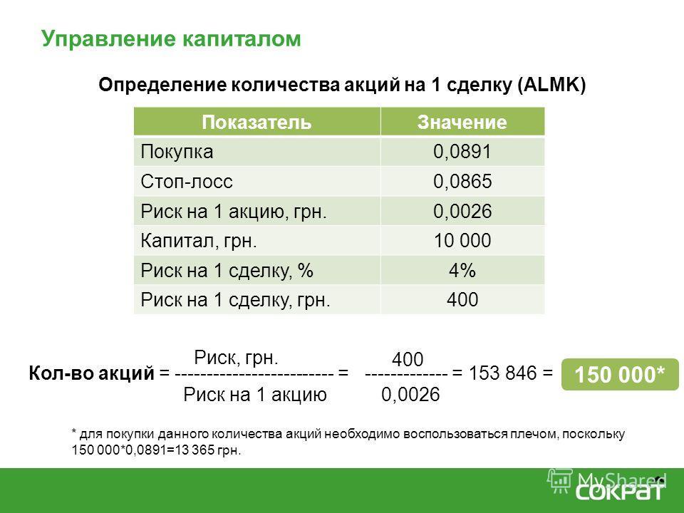 Управление капиталом Кол-во акций = ------------------------- = ПоказательЗначение Покупка0,0891 Стоп-лосс0,0865 Риск на 1 акцию, грн.0,0026 Капитал, грн.10 000 Риск на 1 сделку, %4% Риск на 1 сделку, грн.400 Риск, грн. Риск на 1 акцию -------------