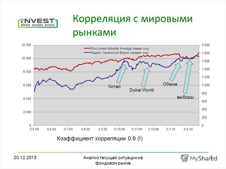 20.12.2013Анализ текущей ситуации на фондовом рынке 7 Корреляция с мировыми рынками Коэффициент корреляции 0.9 (!) Dubai World Обама выборы Китай
