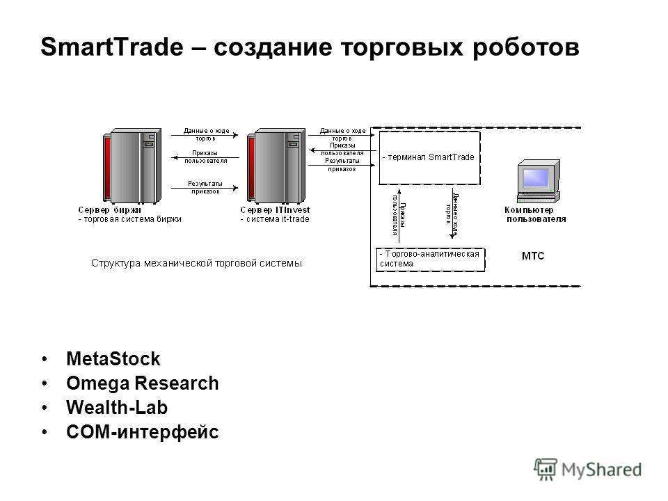 SmartTrade – создание торговых роботов MetaStock Omega Research Wealth-Lab COM-интерфейс