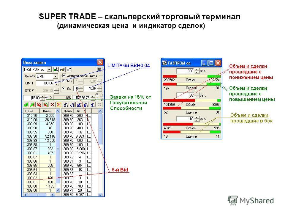 SUPER TRADE – скальперский торговый терминал (динамическая цена и индикатор сделок)