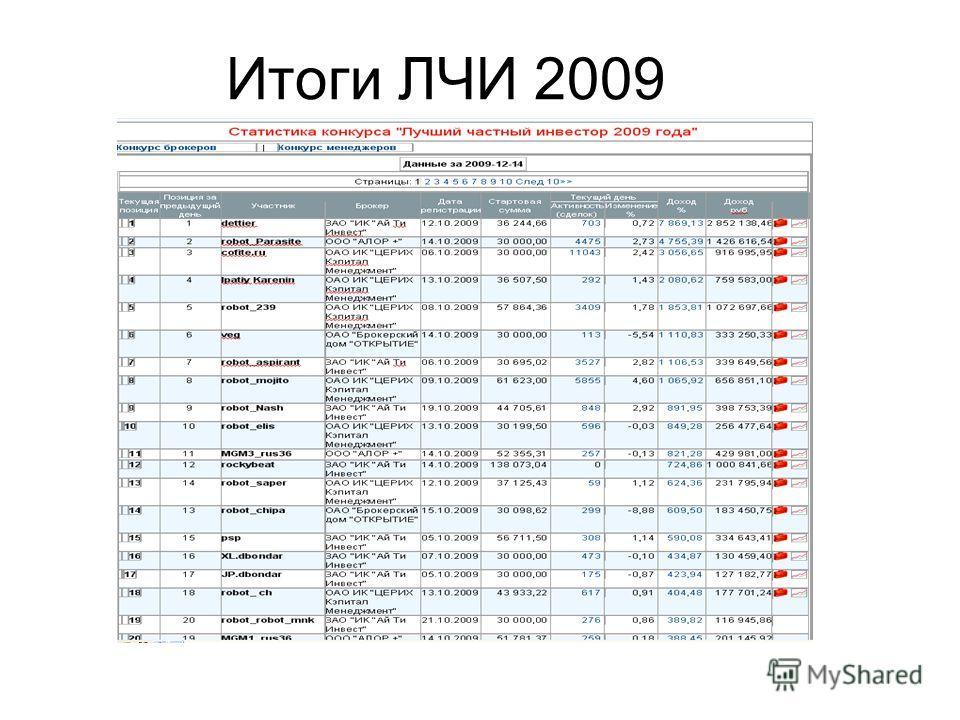 Итоги ЛЧИ 2009