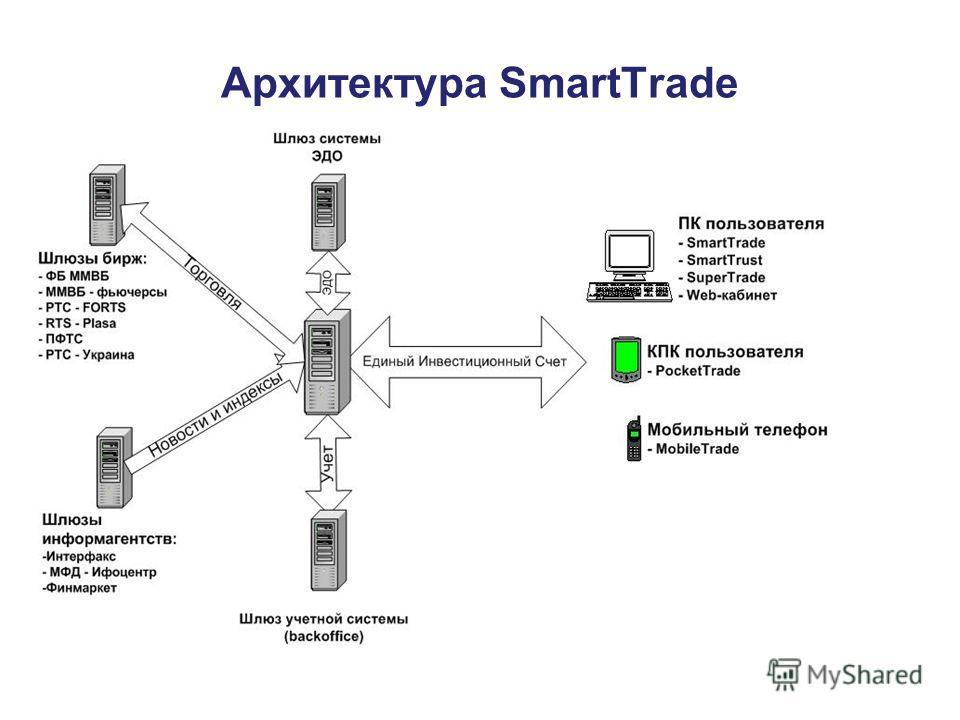 Архитектура SmartTrade