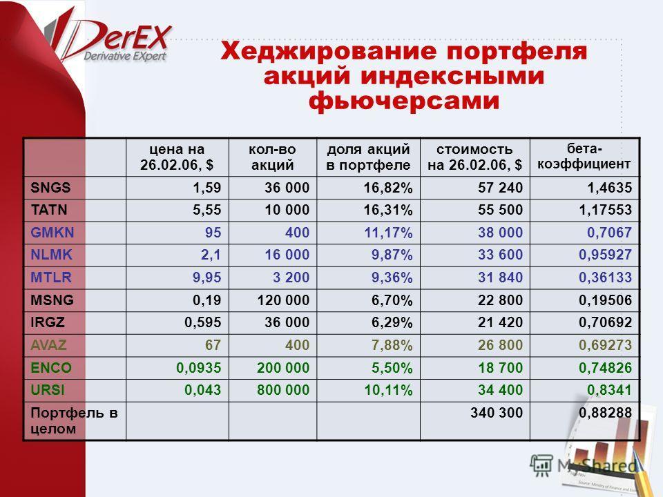 Хеджирование портфеля акций индексными фьючерсами цена на 26.02.06, $ кол-во акций доля акций в портфеле стоимость на 26.02.06, $ бета- коэффициент SNGS1,5936 00016,82%57 2401,4635 TATN5,5510 00016,31%55 5001,17553 GMKN9540011,17%38 0000,7067 NLMK2,1