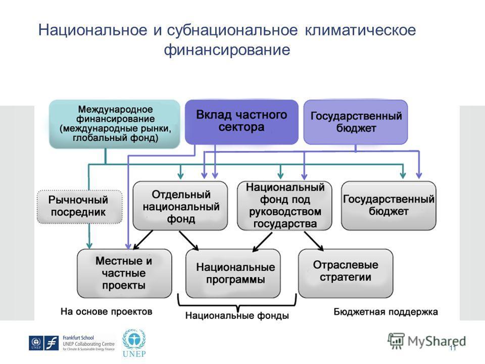 11 Национальное и субнациональное климатическое финансирование