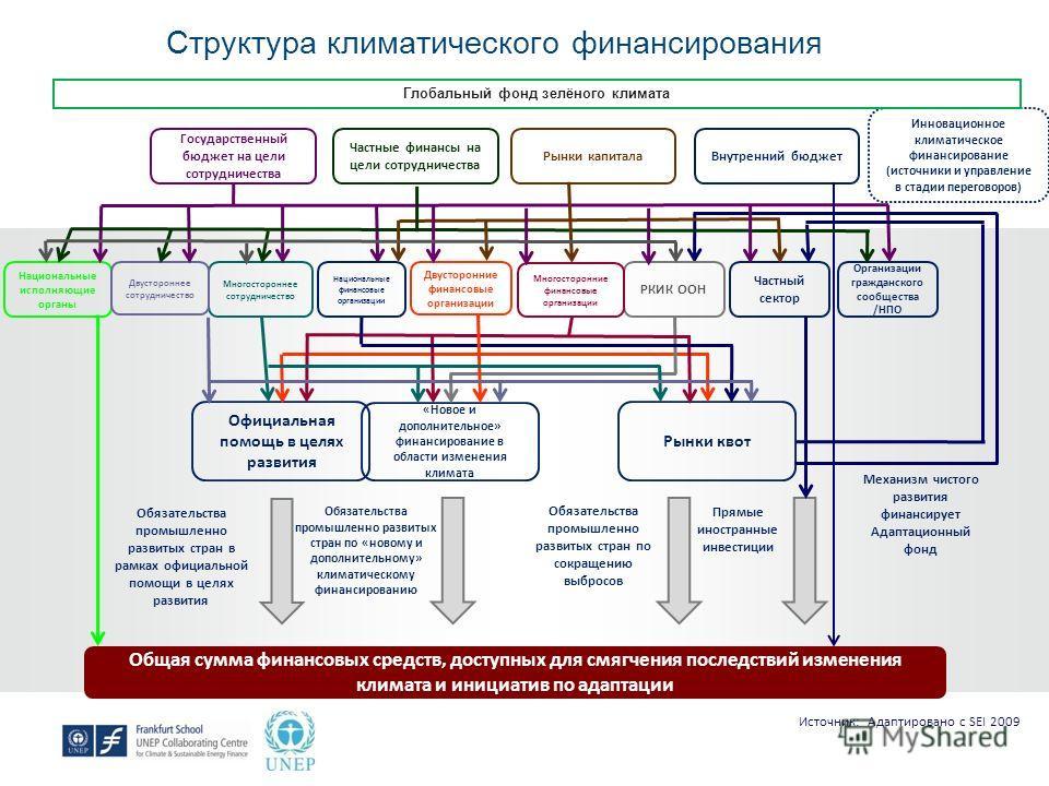 Структура климатического финансирования Национальные исполняющие органы Инновационное климатическое финансирование (источники и управление в стадии переговоров) Многостороннее сотрудничество Двустороннее сотрудничество Организации гражданского сообще