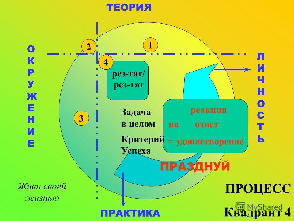 ТЕОРИЯ ПРАКТИКА ЛИЧНОСТЬЛИЧНОСТЬ ОКРУЖЕНИЕОКРУЖЕНИЕ рез-тат/ рез-тат 1 ПРОЦЕСС Квадрант 4 реакция ответ удовлетворение Критерий Успеха на = Задача в целом ПРАЗДНУЙ 2 3 4 Живи своей жизнью