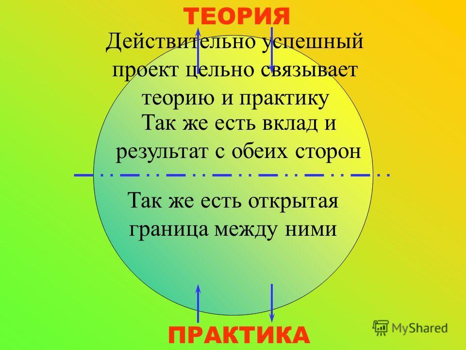ТЕОРИЯ ПРАКТИКА Действительно успешный проект цельно связывает теорию и практику Так же есть вклад и результат с обеих сторон Так же есть открытая граница между ними