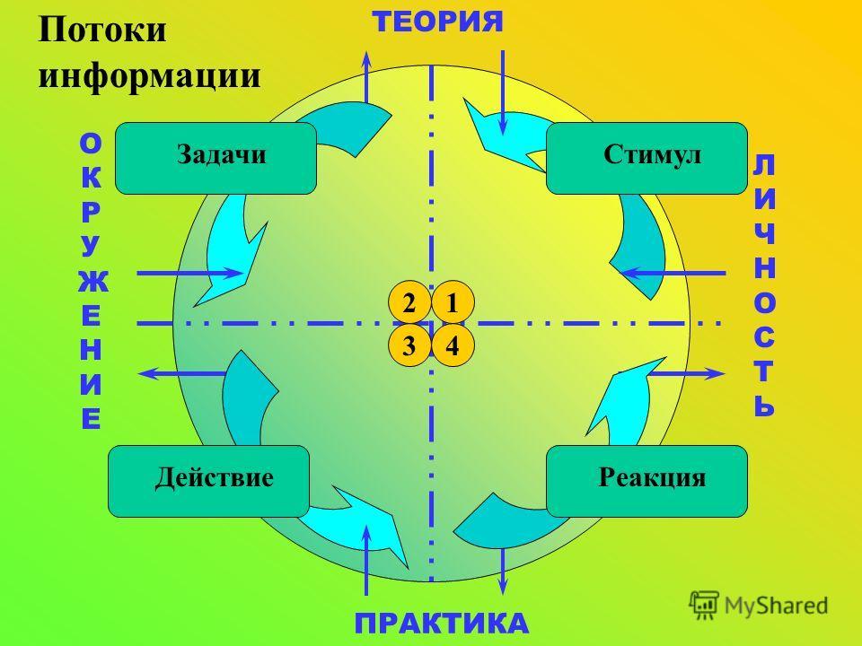 ТЕОРИЯ ПРАКТИКА ЛИЧНОСТЬЛИЧНОСТЬ ОКРУЖЕНИЕОКРУЖЕНИЕ 2 34 Стимул 1 Потоки информации Задачи Реакция Действие