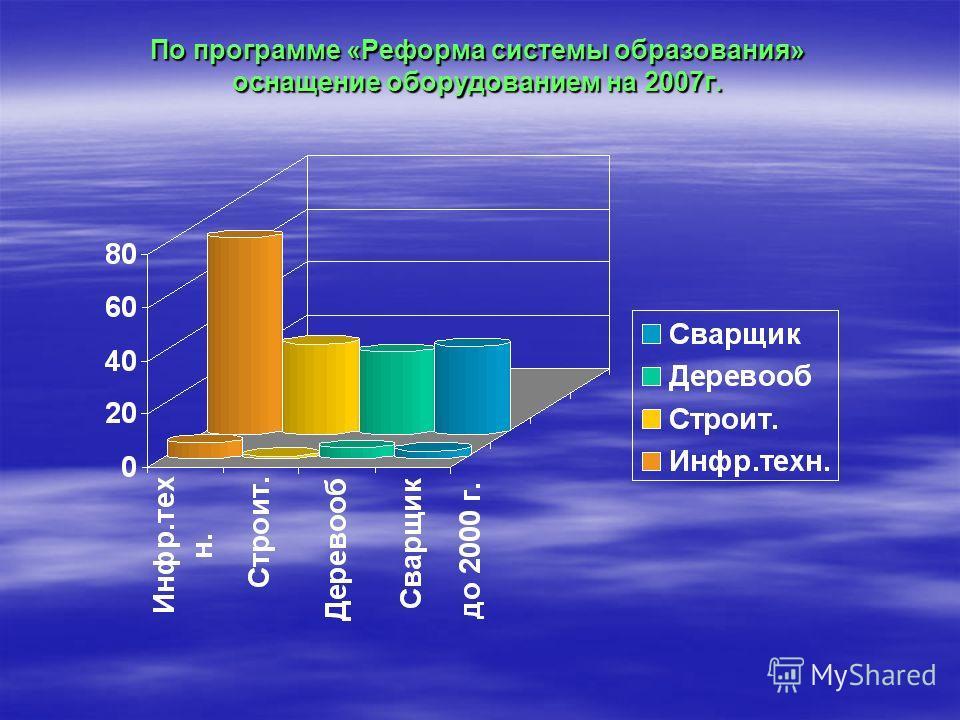 По программе «Реформа системы образования» оснащение оборудованием на 2007г.