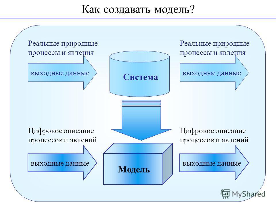 Как создавать модель? Система Модель выходные данные Реальные природные процессы и явления Цифровое описание процессов и явлений