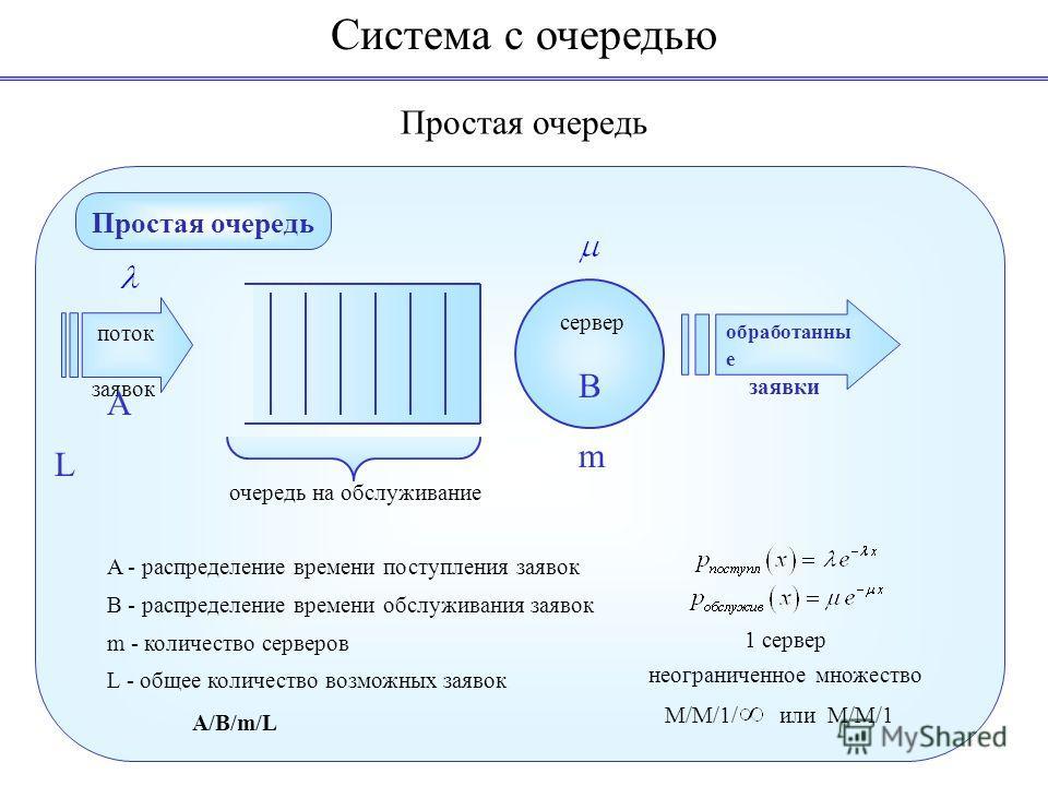 Простая очередь Система с очередью Простая очередь поток заявок очередь на обслуживание обработанны е заявки A - распределение времени поступления заявок B - распределение времени обслуживания заявок m - количество серверов L - общее количество возмо
