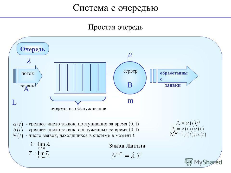 Система с очередью Очередь поток заявок очередь на обслуживание обработанны е заявки m L A сервер B - среднее число заявок, поступивших за время (0, t) - среднее число заявок, обслуженных за время (0, t) - число заявок, находящихся в системе в момент