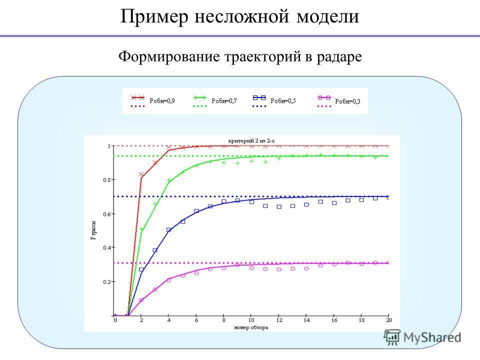 Формирование траекторий в радаре Пример несложной модели