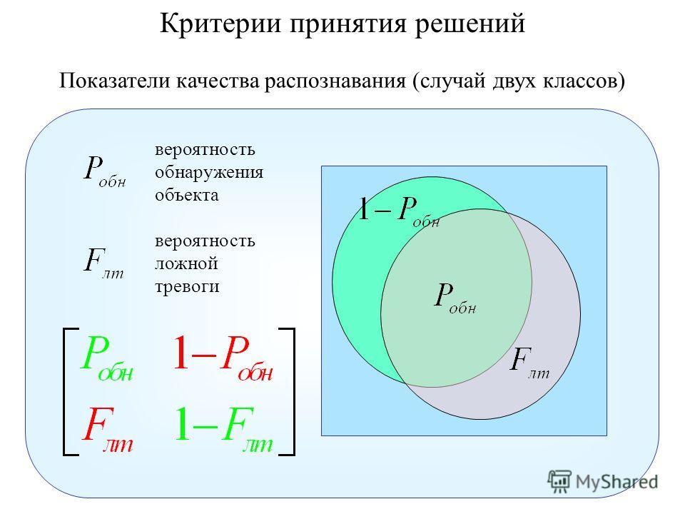 Показатели качества распознавания (случай двух классов) вероятность обнаружения объекта вероятность ложной тревоги Критерии принятия решений