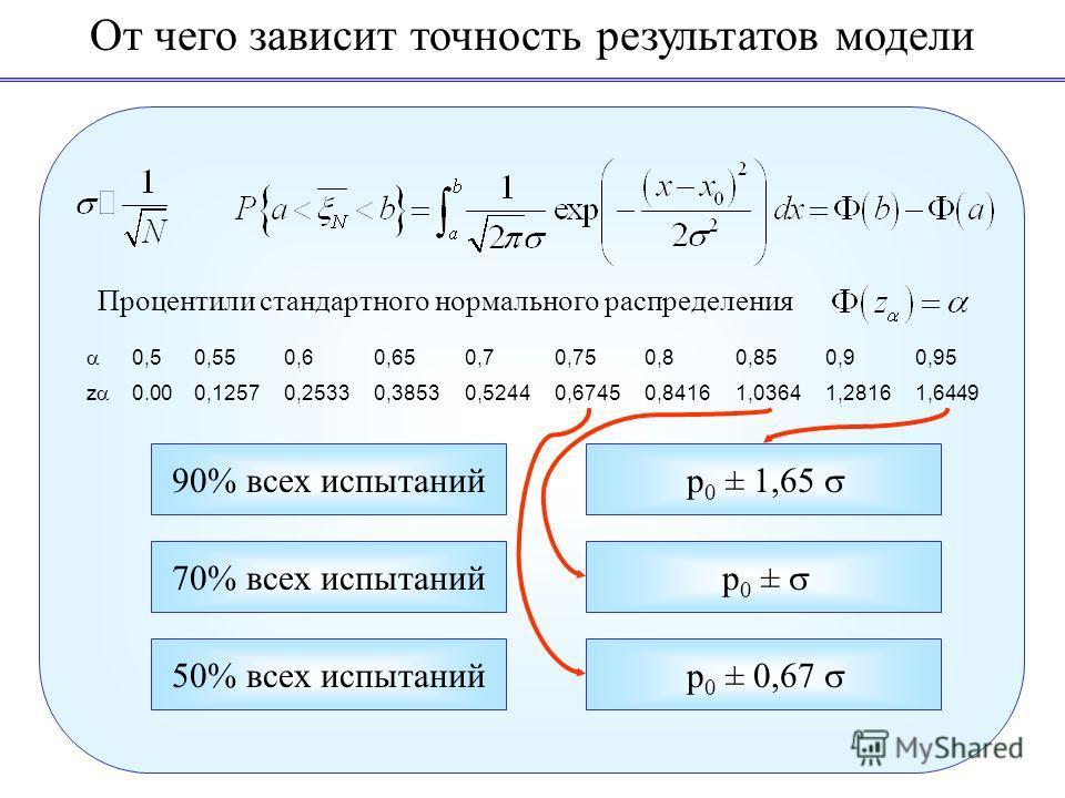 От чего зависит точность результатов модели Процентили стандартного нормального распределения 0,50,550,60,650,70,750,80,850,90,95 z 0.000,12570,25330,38530,52440,67450,84161,03641,28161,6449 90% всех испытаний p 0 ± 1,65 70% всех испытаний p 0 ± 50%