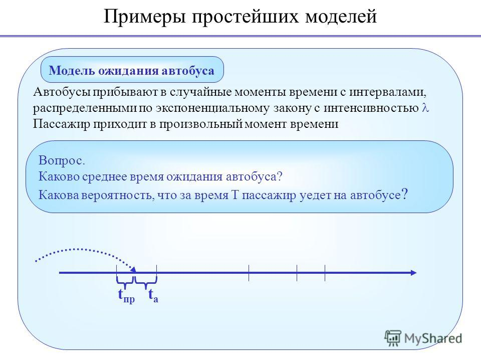 Примеры простейших моделей Модель ожидания автобуса Автобусы прибывают в случайные моменты времени с интервалами, распределенными по экспоненциальному закону с интенсивностью Пассажир приходит в произвольный момент времени Вопрос. Каково среднее врем