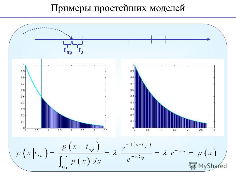 Примеры простейших моделей t пр tаtа