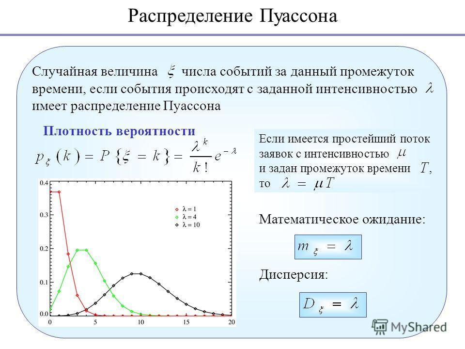 Распределение Пуассона фото