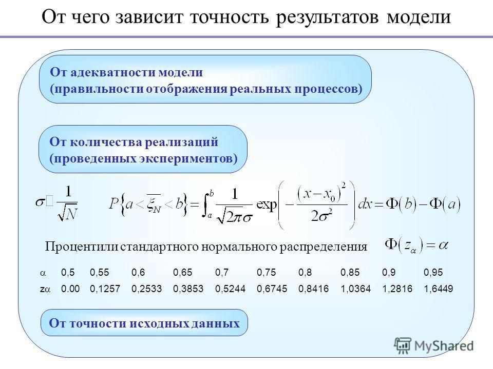 От чего зависит точность результатов модели От адекватности модели (правильности отображения реальных процессов) От количества реализаций (проведенных экспериментов) От точности исходных данных Процентили стандартного нормального распределения 0,50,5
