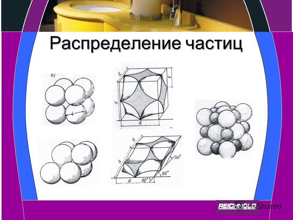 Распределение частиц