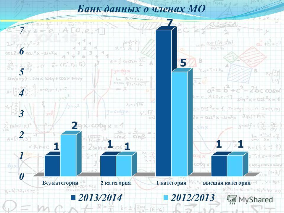 Банк данных о членах МО