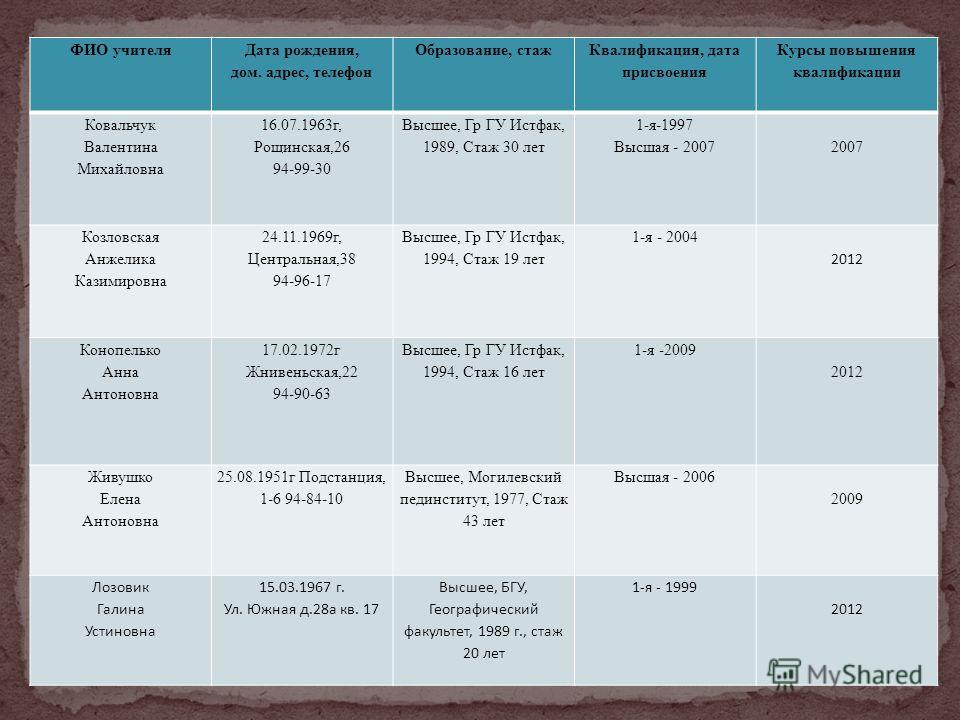 ФИО учителя Дата рождения, дом. адрес, телефон Образование, стаж Квалификация, дата присвоения Курсы повышения квалификации Ковальчук Валентина Михайловна 16.07.1963г, Рощинская,26 94-99-30 Высшее, Гр ГУ Истфак, 1989, Стаж 30 лет 1-я-1997 Высшая - 20