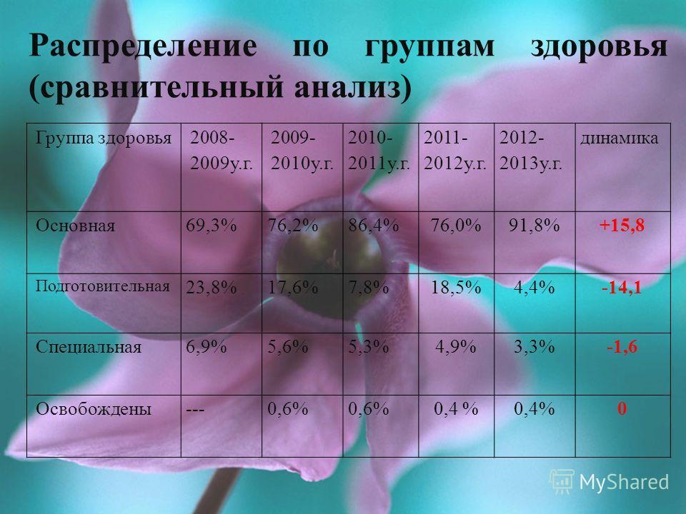 Динамика заболеваний учащихся СШ 35 заболевания 2008- 2009у.г. 2009- 2010 у.г. 2010- 2011 у.г 2011- 2012у.г. 2012- 2013у.г. динамика Сколиоз5,4%5,2% 4,3 %4,8% +0,5 нарушение осанки8,9%8,4%9,9% 6,7%6,9% +0,2 плоскостопие4,0%4,2%4,4% 4,8%5,5% +0,7 пато
