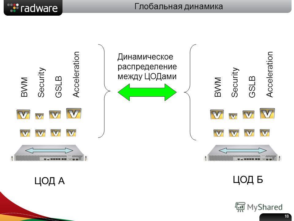 Глобальная динамика BWM Security GSLB Acceleration BWM Security GSLB Acceleration ЦОД А ЦОД Б Динамическое распределение между ЦОДами 18