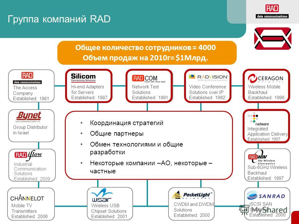 Группа компаний RAD Wireless USB Chipset Solutions Established: 2001 The Access Company Established: 1981 Wireless Mobile Backhaul Established: 1996 iSCSI SAN Solutions Established: 2000 Hi-end Adapters for Servers Established: 1987 CWDM and DWDM Sol