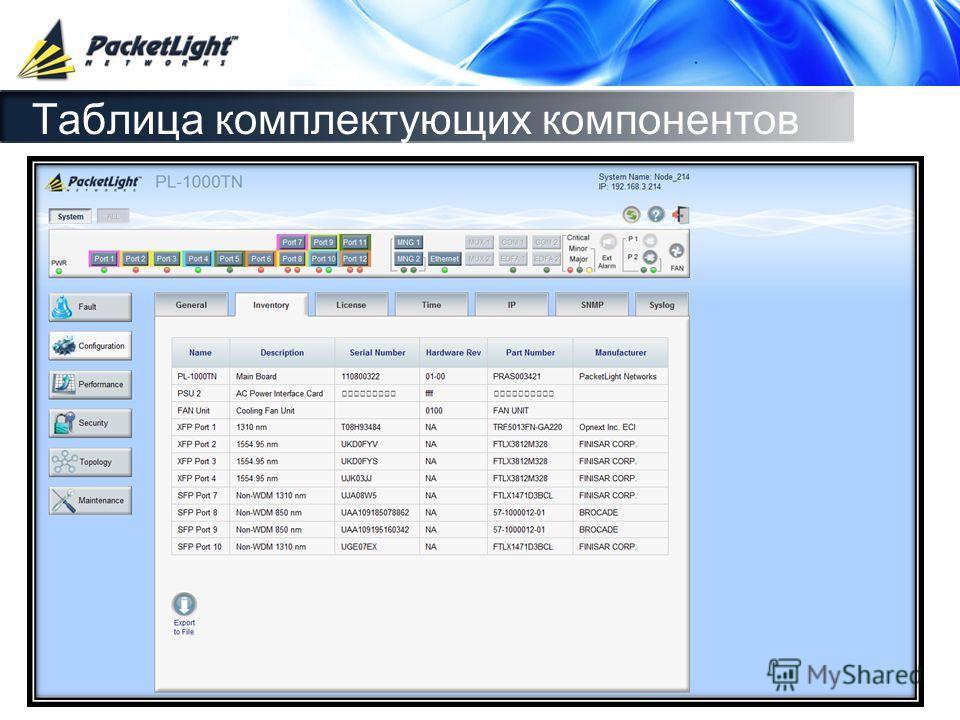 Company confidential Таблица комплектующих компонентов
