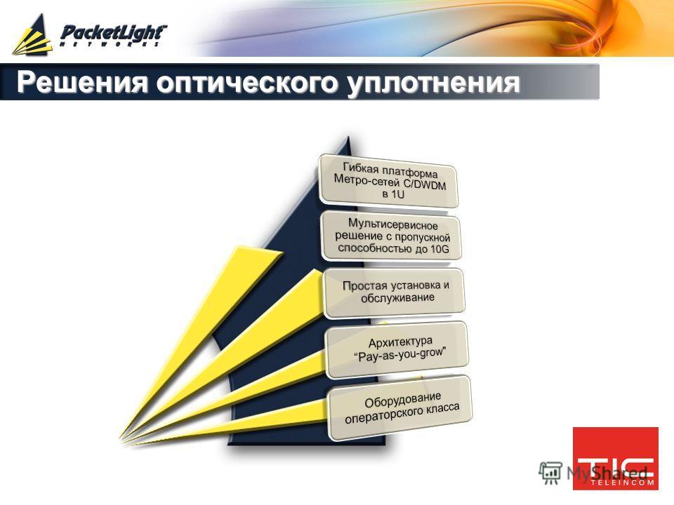 Company confidential Решения оптического уплотнения