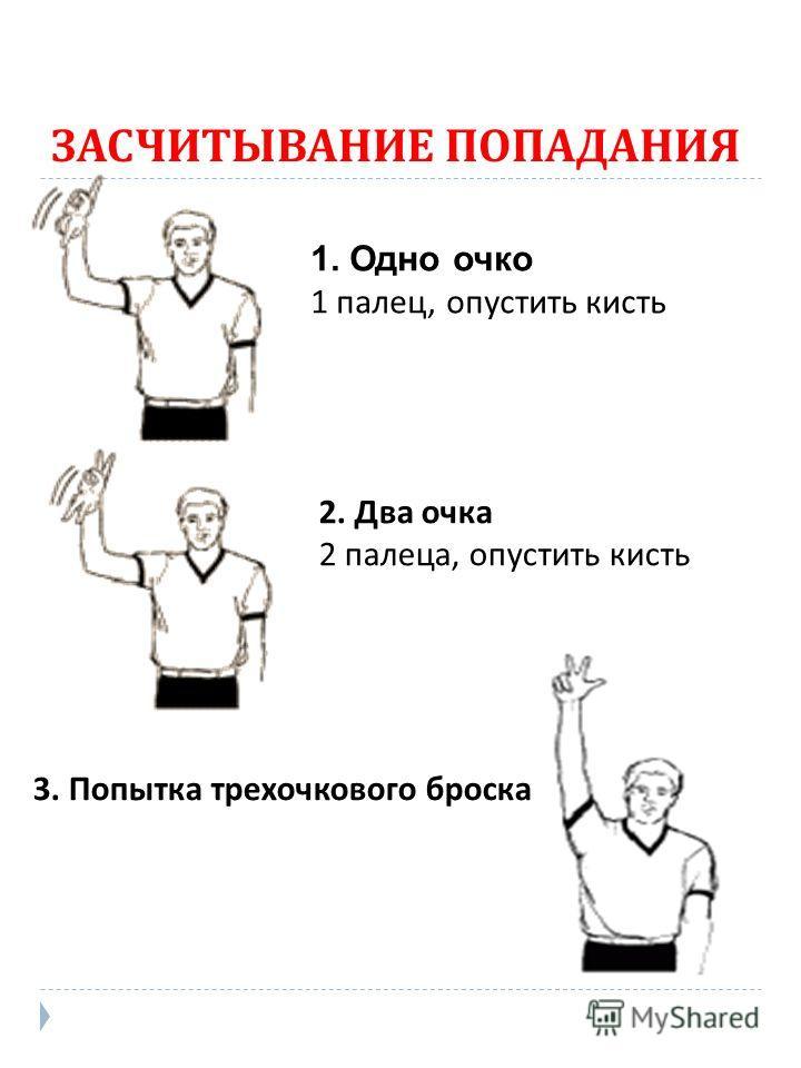 ЗАСЧИТЫВАНИЕ ПОПАДАНИЯ 1. Одно очко 1 палец, опустить кисть 2. Два очка 2 палеца, опустить кисть 3. Попытка трехочкового броска