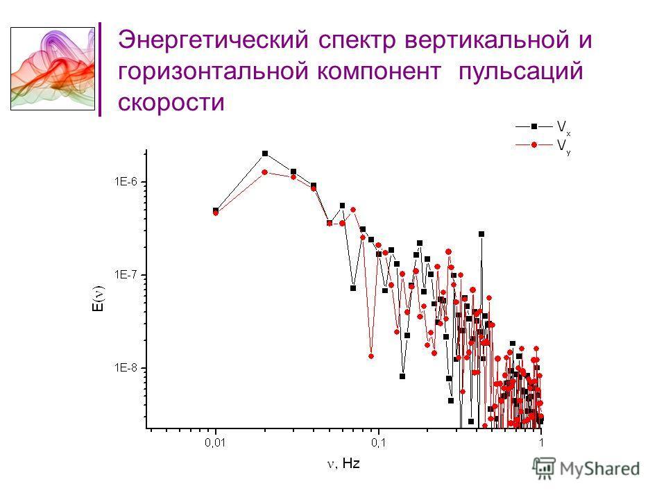 Энергетический спектр вертикальной и горизонтальной компонент пульсаций скорости