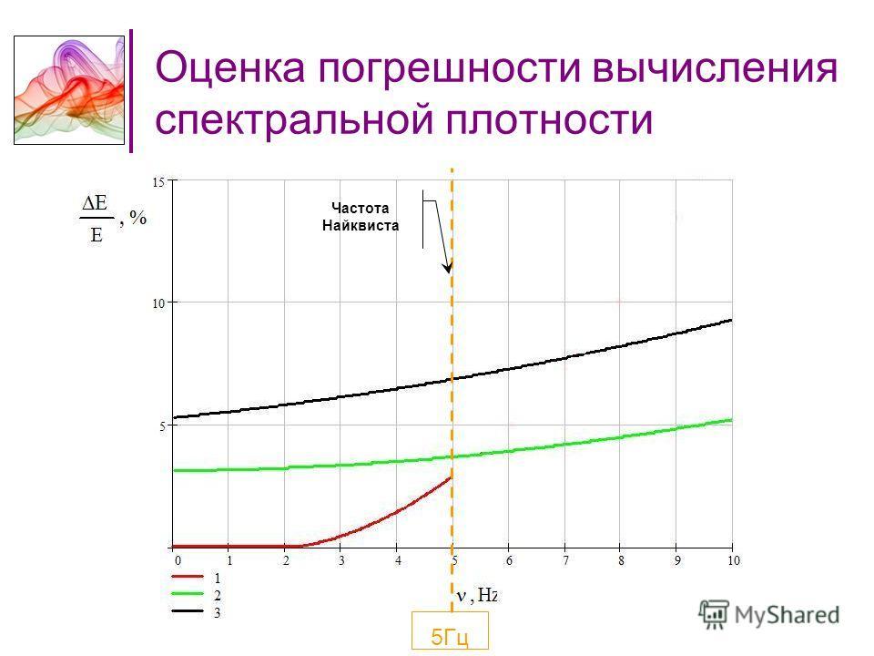 Оценка погрешности вычисления спектральной плотности 5Гц Частота Найквиста