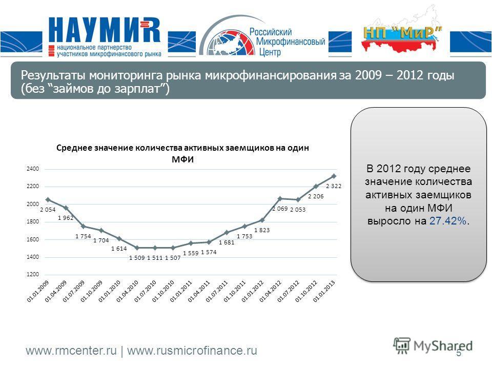www.rmcenter.ru | www.rusmicrofinance.ru 5 В 2012 году среднее значение количества активных заемщиков на один МФИ выросло на 27.42%. Результаты мониторинга рынка микрофинансирования за 2009 – 2012 годы (без займов до зарплат)