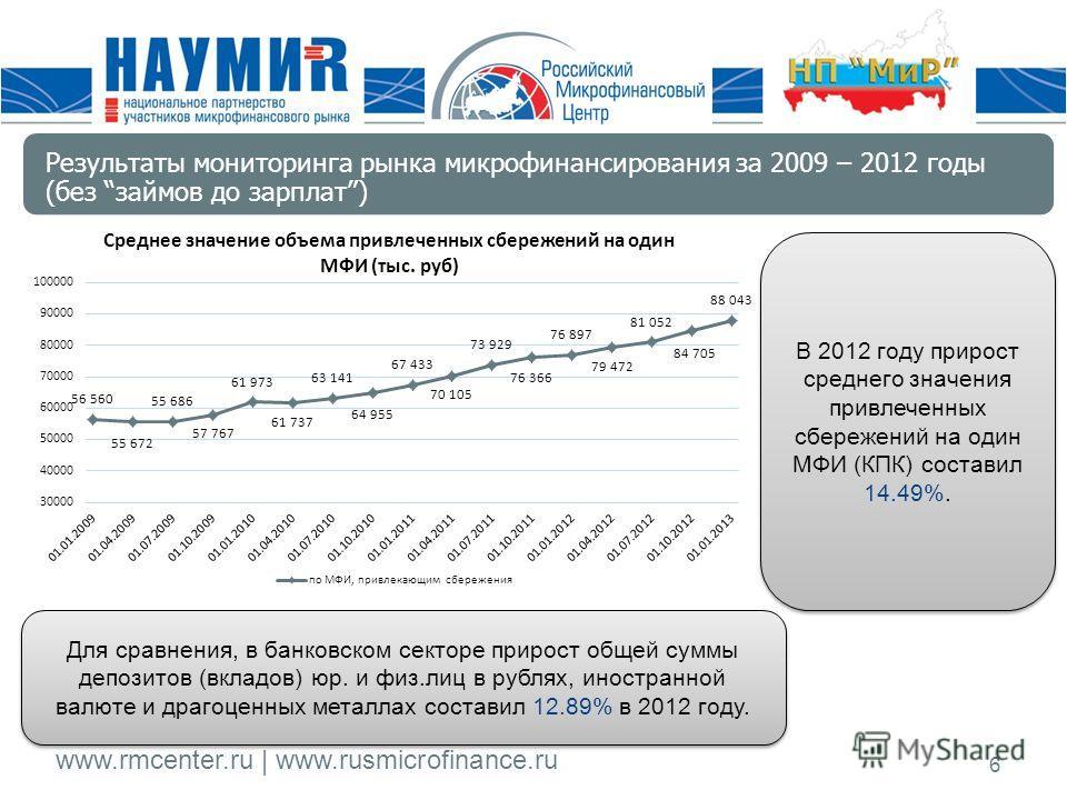 www.rmcenter.ru | www.rusmicrofinance.ru 6 В 2012 году прирост среднего значения привлеченных сбережений на один МФИ (КПК) составил 14.49%. Для сравнения, в банковском секторе прирост общей суммы депозитов (вкладов) юр. и физ.лиц в рублях, иностранно