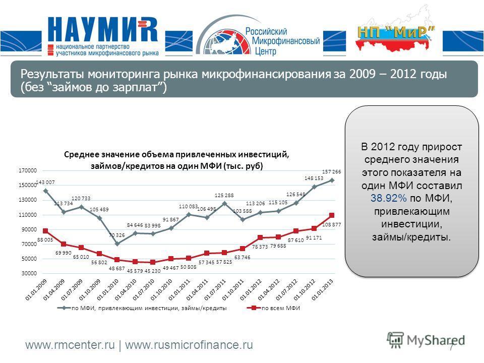 www.rmcenter.ru | www.rusmicrofinance.ru 7 В 2012 году прирост среднего значения этого показателя на один МФИ составил 38.92% по МФИ, привлекающим инвестиции, займы/кредиты. Результаты мониторинга рынка микрофинансирования за 2009 – 2012 годы (без за