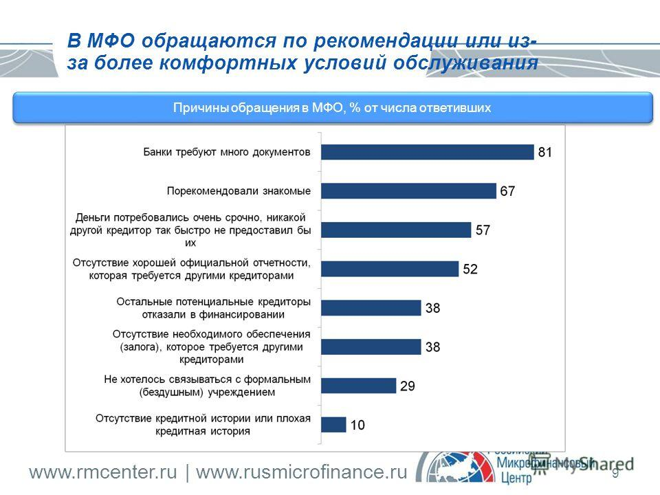www.rmcenter.ru | www.rusmicrofinance.ru 9 Причины обращения в МФО, % от числа ответивших В МФО обращаются по рекомендации или из- за более комфортных условий обслуживания