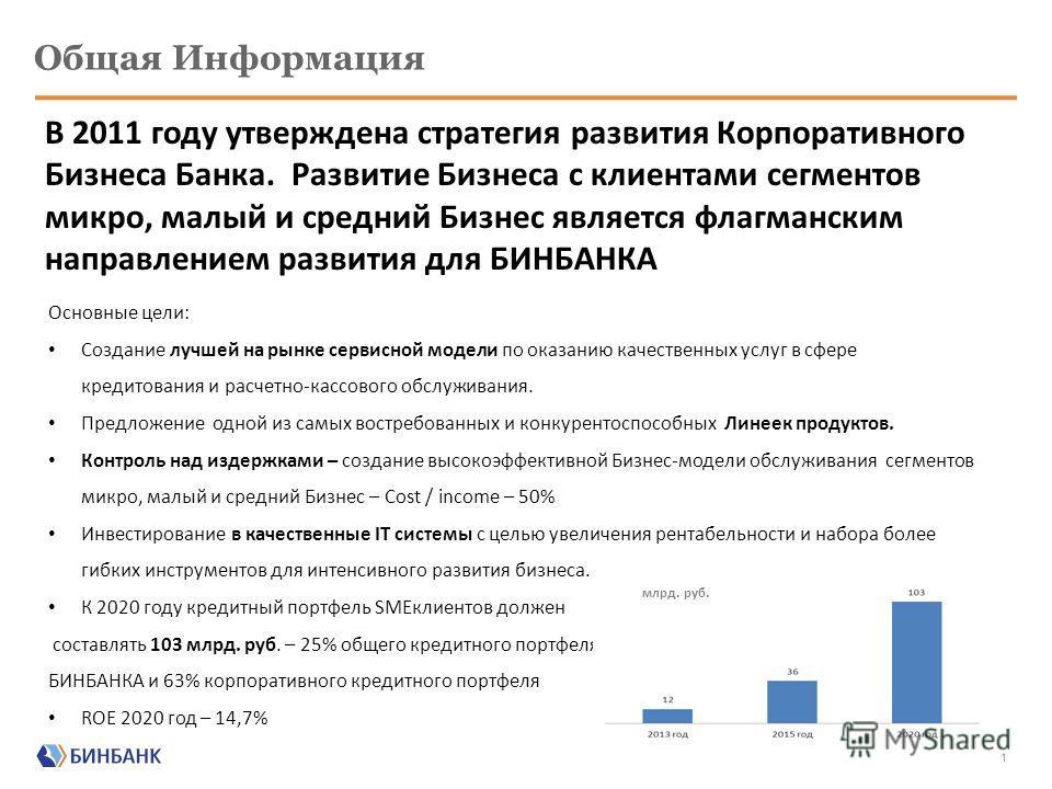 11 апреля 2013 Построение эффективной модели работы с микро, малым и средним бизнесом