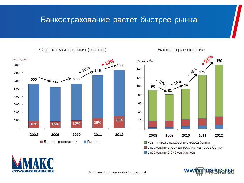 Банкострахование растет быстрее рынка Источник: Исследование Эксперт РА + 33% Страховая премия (рынок)Банкострахование + 19% + 16% - 10% + 10% + 25%